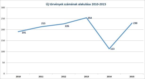 új törvények 2015