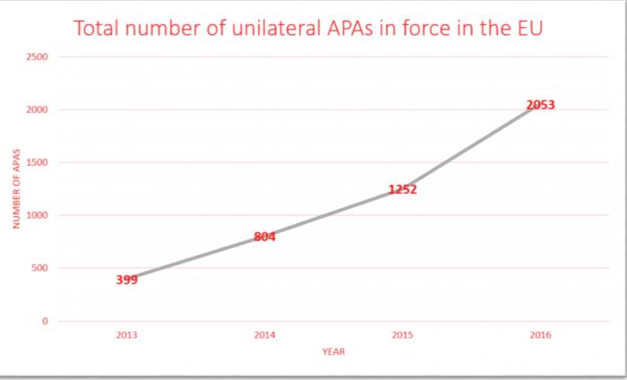 APA - Előzetes ármegállapításra irányuló eljárások