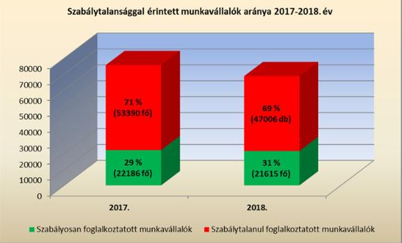 Munkaügyi ellenőrzések 2018