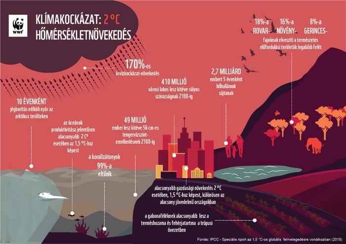 Klímaváltozás – WWF Magyarország-grafika