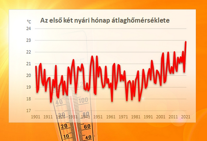 Klímaváltozás – hőtérkép, nyári átlag hőméréséklet
